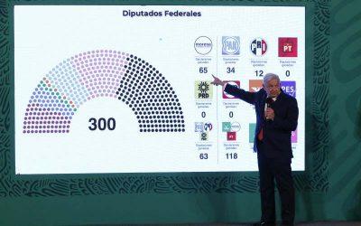 Porqué el México de López Obrador tiene estabilidad dentro de una América Latina acosada por protestas
