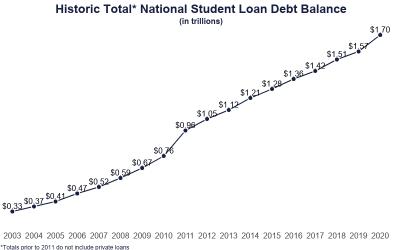 Congelados pero no olvidados, los préstamos estudiantiles en EE.UU. se empezarán a cobrar nuevamente